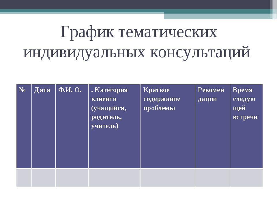 График тематических индивидуальных консультаций №Дата Ф.И. О. . Категория...