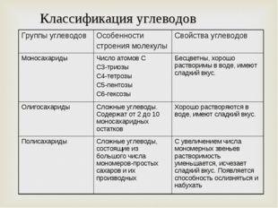 Классификация углеводов Группы углеводовОсобенности строения молекулыСвойст