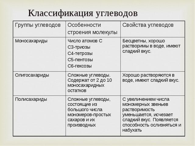 Классификация углеводов Группы углеводовОсобенности строения молекулыСвойст...