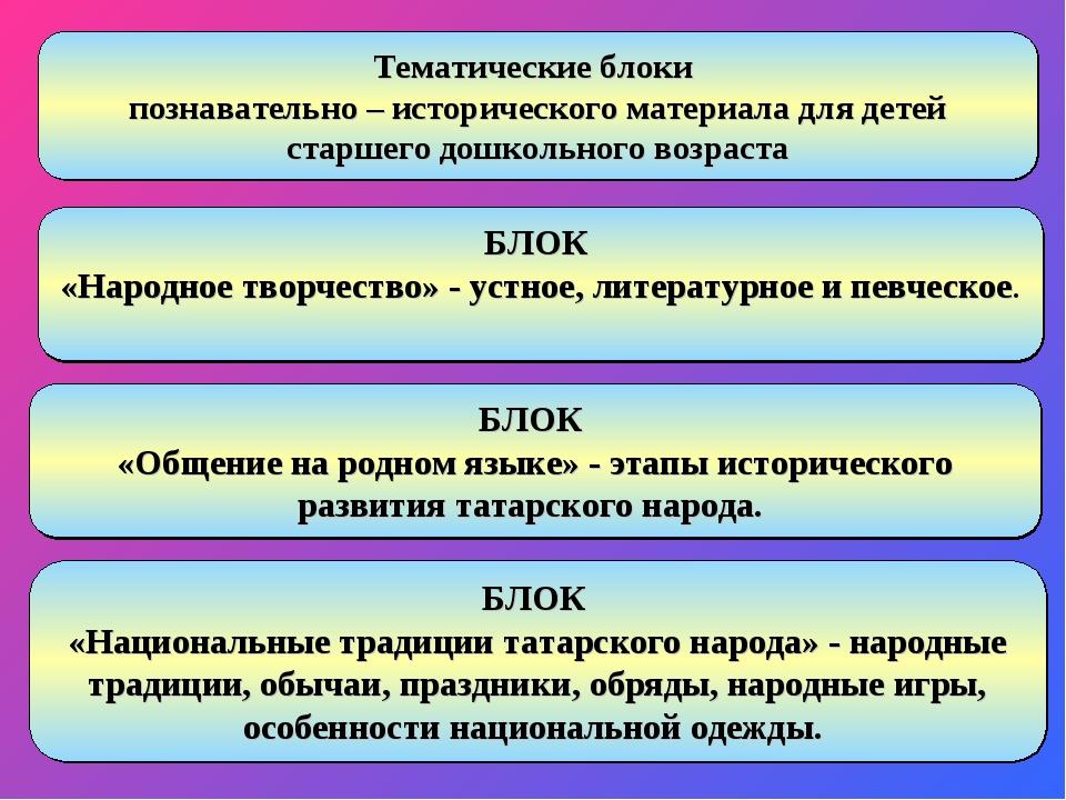 БЛОК «Народное творчество» - устное, литературное и певческое. БЛОК «Общение...
