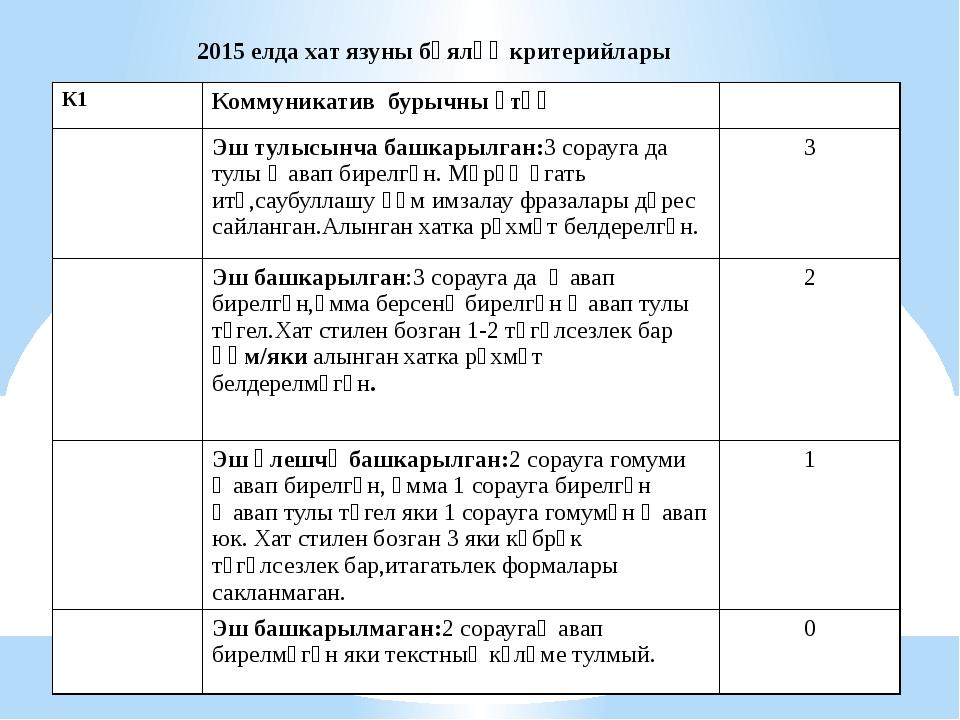 2015 елда хат язуны бәяләү критерийлары К1 Коммуникатив бурычны үтәү Эш тулыс...