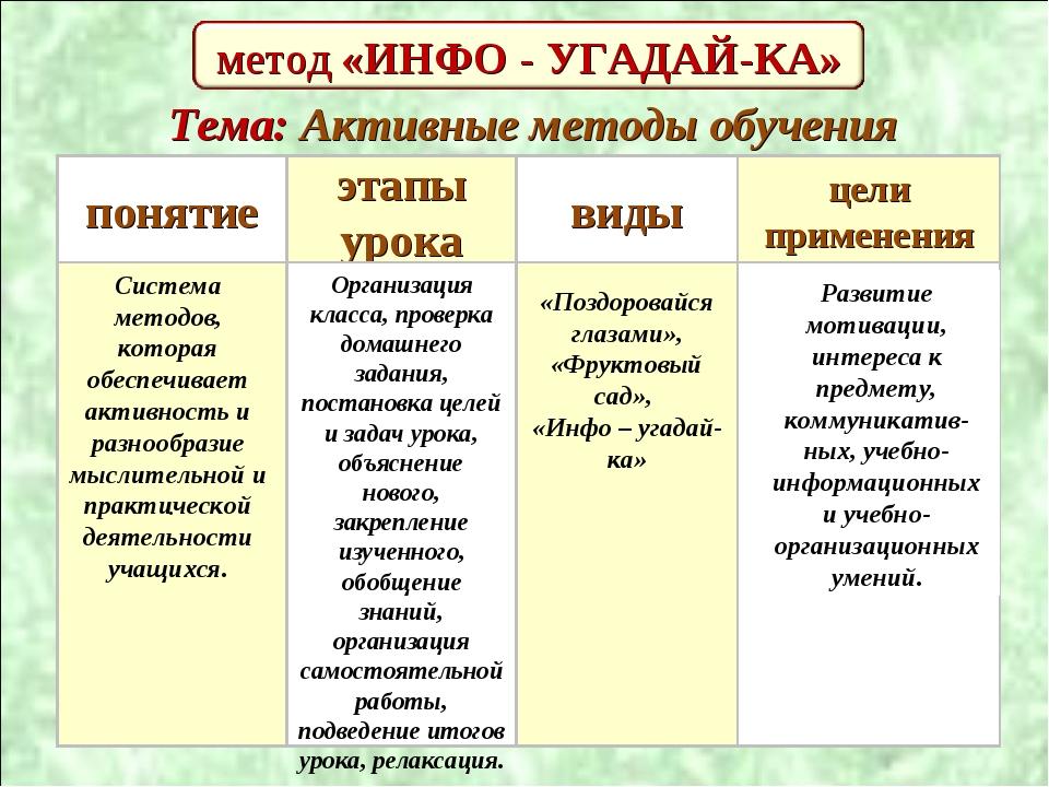 метод «ИНФО - УГАДАЙ-КА» понятие . этапы урока виды цели применения Система м...