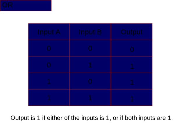 OR 0 1 1 1 Output is 1 if either of the inputs is 1, or if both inputs are 1....