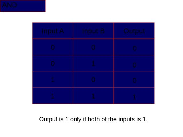 AND 0 0 0 1 Output is 1 only if both of the inputs is 1. Input A Input B Outp...