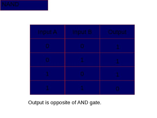 NAND 1 1 1 0 Output is opposite of AND gate. Input A Input B Output 0 0 0 1 1...