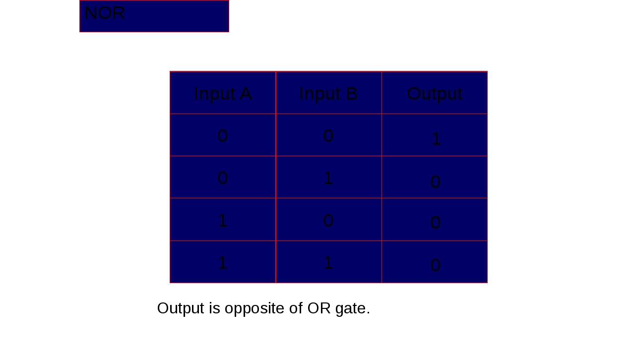 NOR 1 0 0 0 Output is opposite of OR gate. Input A Input B Output 0 0 0 1 1 0...