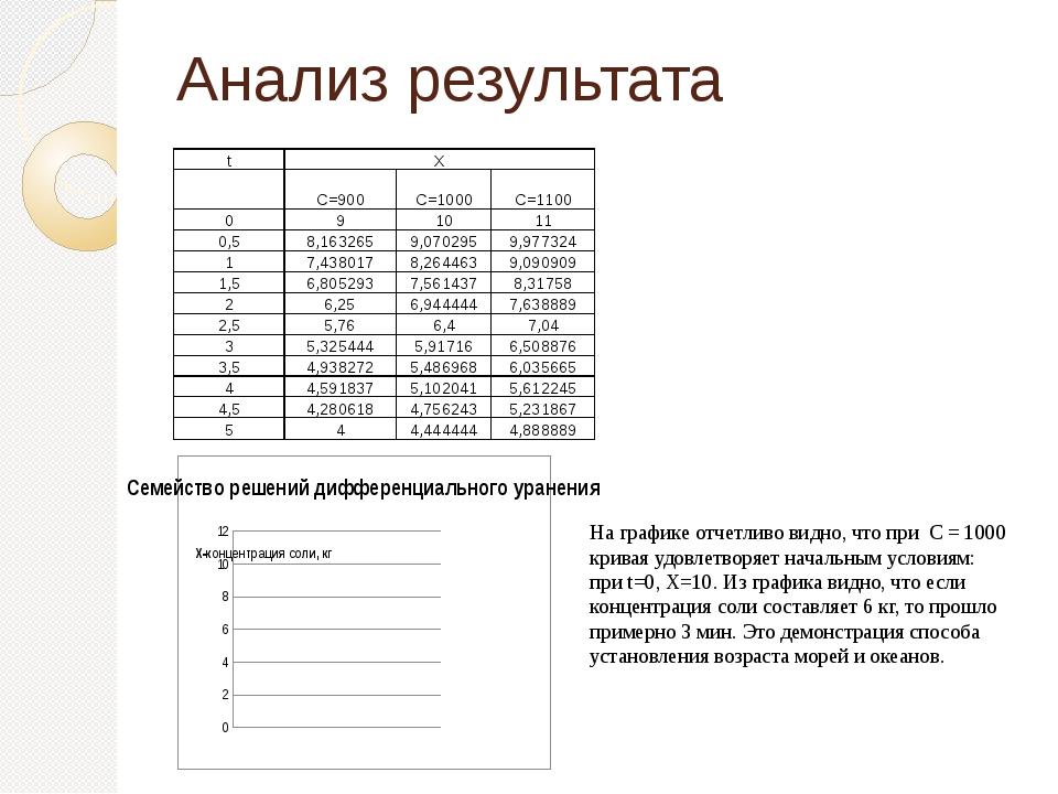 Анализ результата На графике отчетливо видно, что при С = 1000 кривая удовлет...