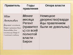 ПравительГоды правленияОпора власти Иван Антонович (внучатый племянник Петр