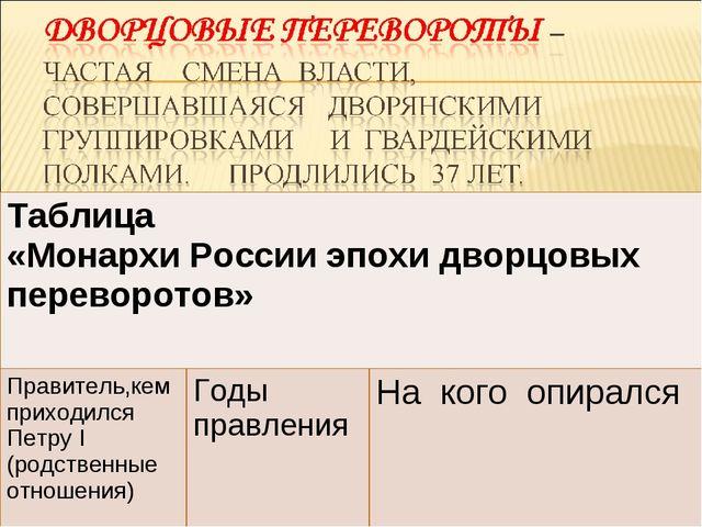 Таблица «Монархи России эпохи дворцовых переворотов»  Правитель,кем приходил...
