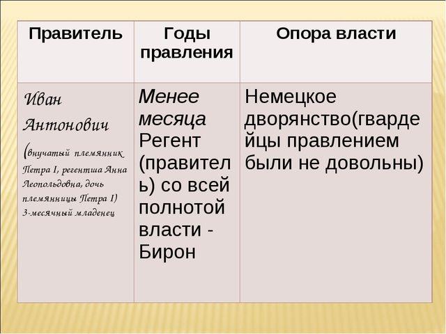 ПравительГоды правленияОпора власти Иван Антонович (внучатый племянник Петр...
