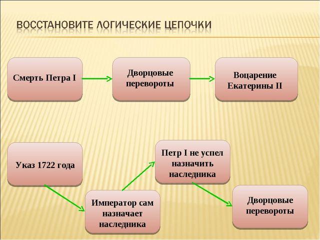Смерть Петра I Дворцовые перевороты Воцарение Екатерины II Император сам назн...