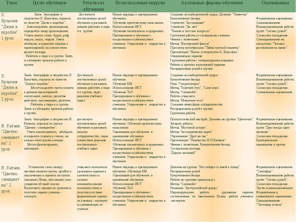 Тема Цели обучения Результат обучения Используемые модули Активные формы обу...