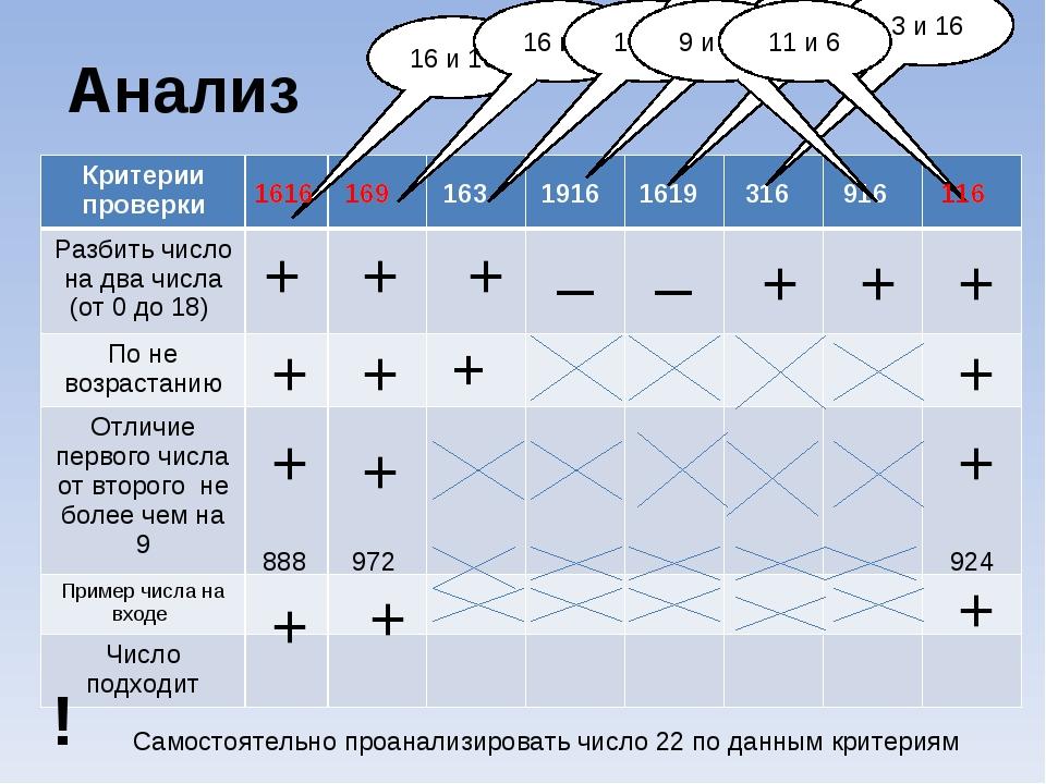 Анализ + 888 + + + + + + 972 + + + _ _ + + + + + 924 + 16 и 16 1616 169 163 1...