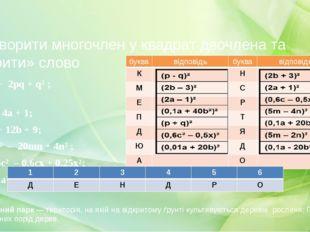Тур 3: Перетворити многочлен у квадрат двочлена та «Відкрити» слово 1. p² + 2