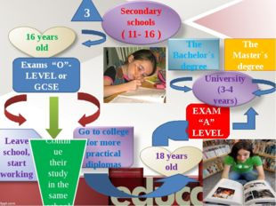 """EXAM """"A"""" LEVEL Exams """"O""""- LEVEL or GCSE 3 Continue their study in the same s"""