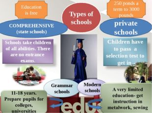 Types of schools private schools COMPREHENSIVE (state schools) 250 ponds a te