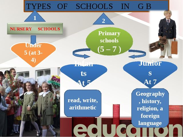 TYPES OF SCHOOLS IN G B Under 5 (at 3-4) Primary schools (5 – 7 ) Infants At...