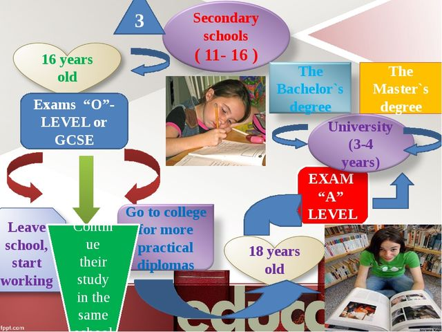 """EXAM """"A"""" LEVEL Exams """"O""""- LEVEL or GCSE 3 Continue their study in the same s..."""