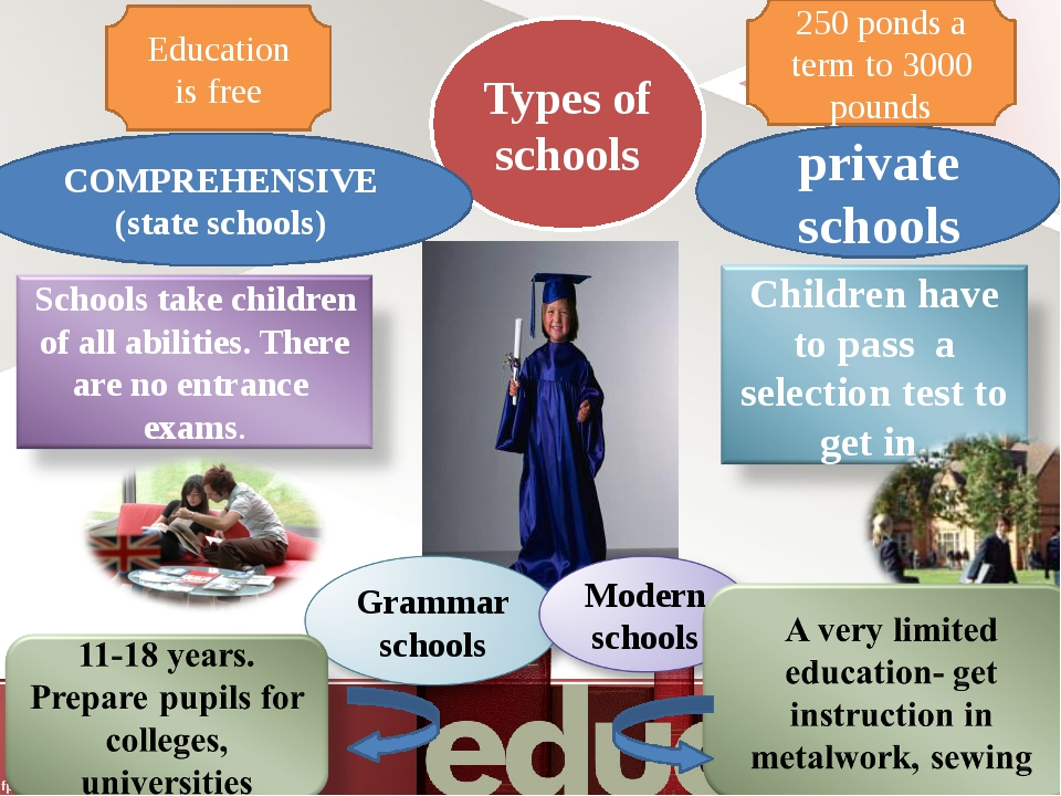 Types of schools private schools COMPREHENSIVE (state schools) 250 ponds a te...
