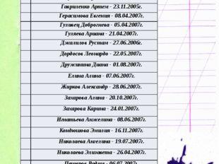 Наш класс 11 Алексеев Вячеслав - 26.05.2007г. 2 Андреева Милана - 12.11.2007г
