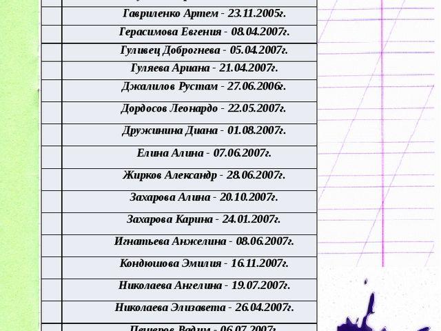 Наш класс 11 Алексеев Вячеслав - 26.05.2007г. 2 Андреева Милана - 12.11.2007г...