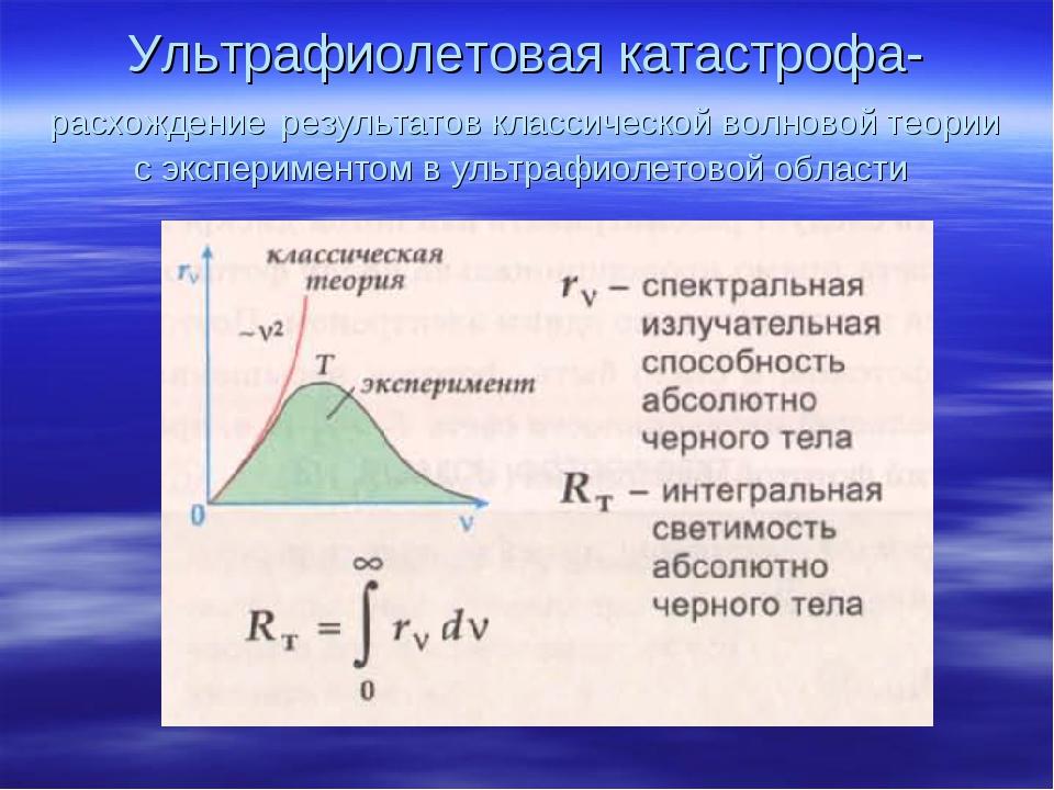 Ультрафиолетовая катастрофа-расхождение результатов классической волновой тео...