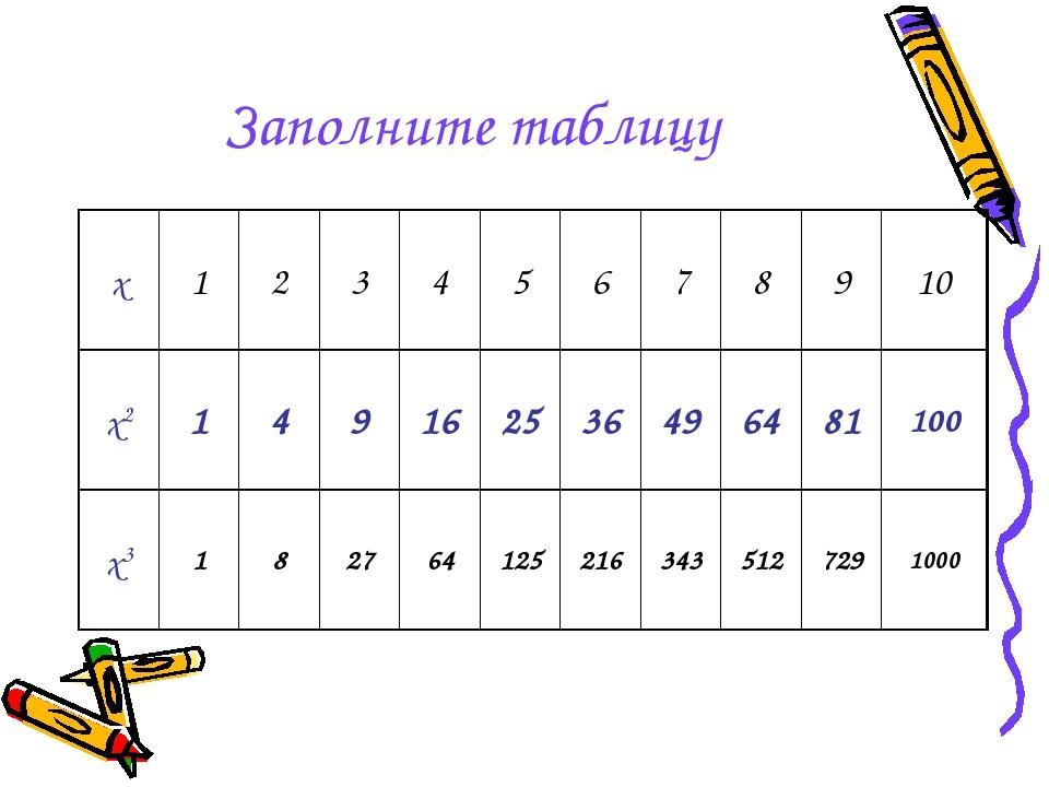 Заполните таблицу х12345678910 х2149162536496481100 х31...