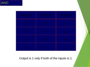 AND 0 0 0 1 Output is 1 only if both of the inputs is 1. Input A Input B Outp