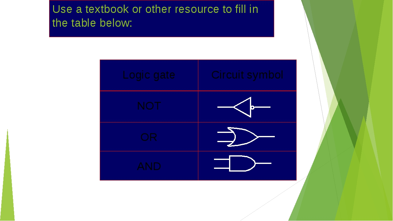 Use a textbook or other resource to fill in the table below: Logic gate Circu...