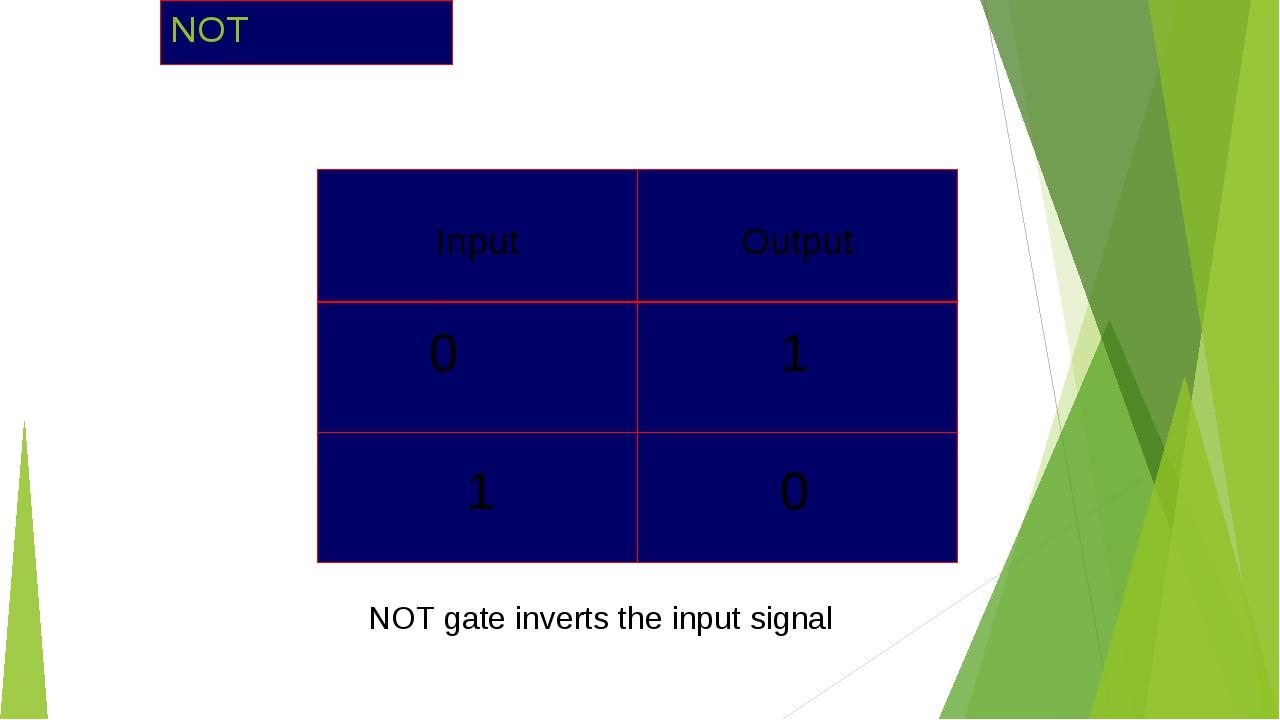 NOT 0 1 1 0 NOT gate inverts the input signal Input Output