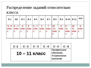Распределение заданий относительно класса. В 1 В2 В 3 В 4 В 5 В 6 В 7