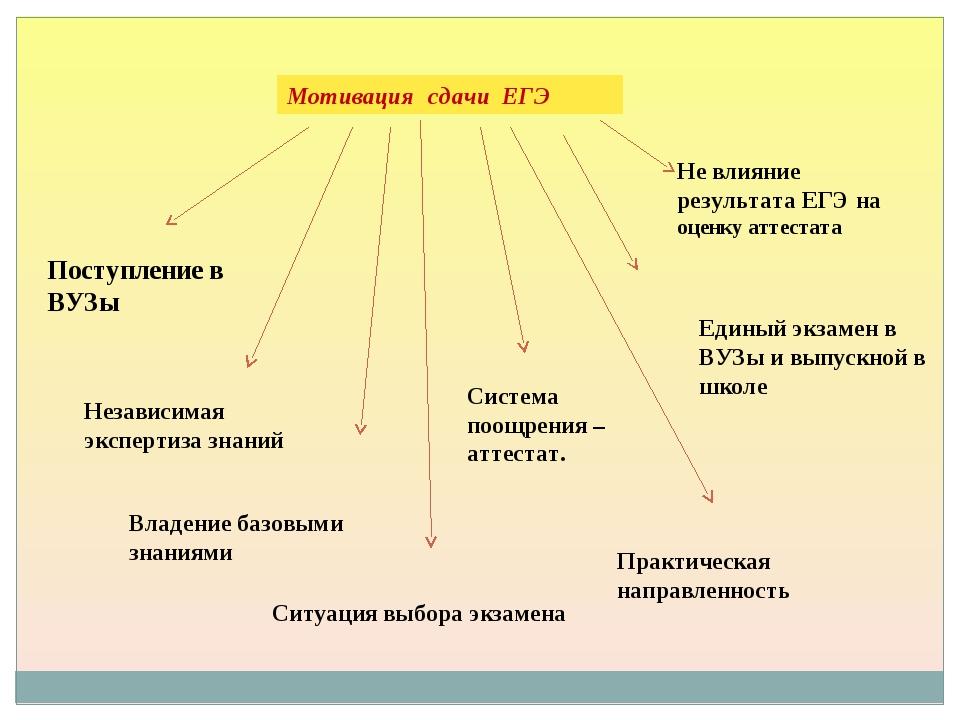 Мотивация сдачи ЕГЭ Поступление в ВУЗы Независимая экспертиза знаний Единый э...