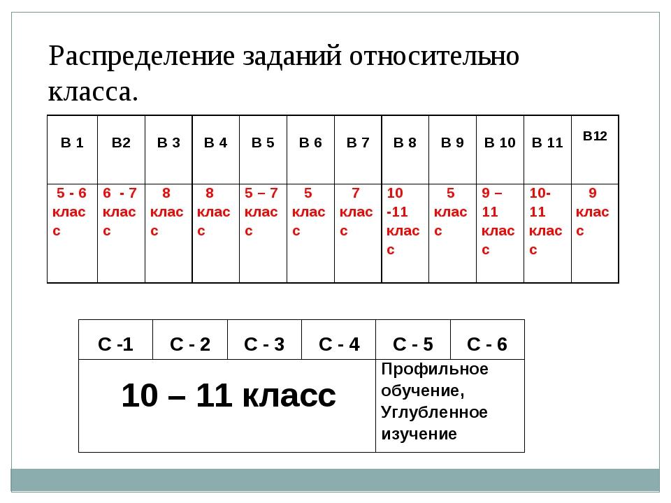 Распределение заданий относительно класса. В 1 В2 В 3 В 4 В 5 В 6 В 7...