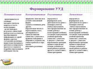 Формирование УУД ПознавательныеКоммуникативныеРегулятивныеЛичностные ориен
