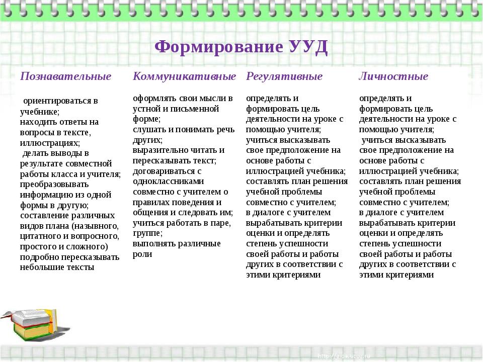 Формирование УУД ПознавательныеКоммуникативныеРегулятивныеЛичностные ориен...