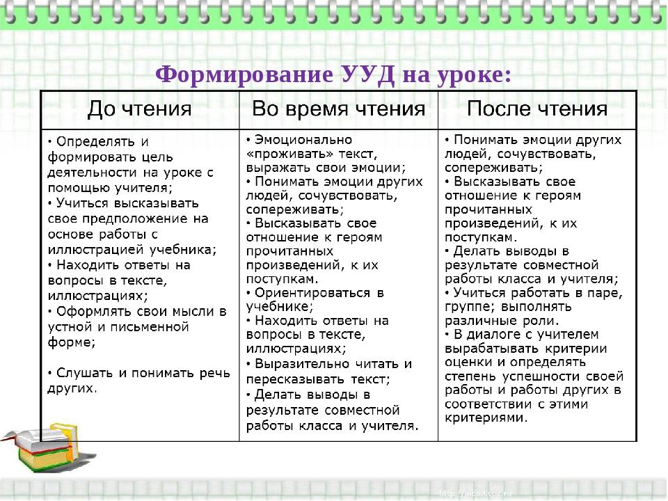 Формирование УУД на уроке: