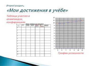 Таблица участия в олимпиадах, конференциях График успешности