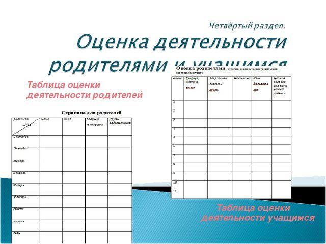 Таблица оценки деятельности родителей Таблица оценки деятельности учащимся