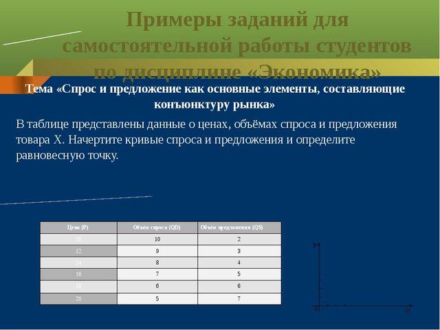 Примеры заданий для самостоятельной работы студентов по дисциплине «Экономика...