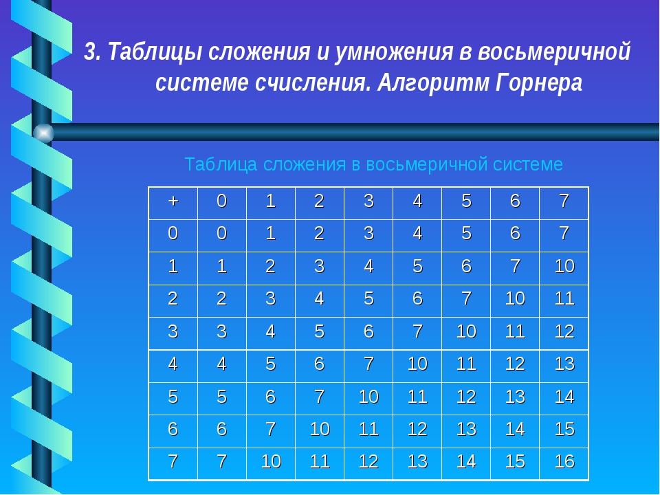 3. Таблицы сложения и умножения в восьмеричной системе счисления. Алгоритм Го...
