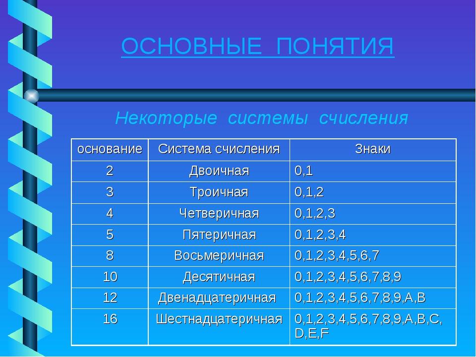 Некоторые системы счисления ОСНОВНЫЕ ПОНЯТИЯ основаниеСистема счисленияЗнак...