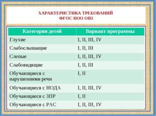 ХАРАКТЕРИСТИКА ТРЕБОВАНИЙ ФГОС НОО ОВЗ Категория детейВариант программы Глух