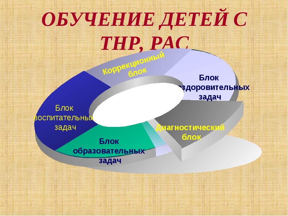ОБУЧЕНИЕ ДЕТЕЙ С ТНР, РАС