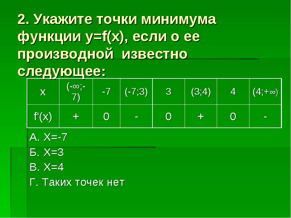 2. Укажите точки минимума функции y=f(x), если о ее производной известно след...