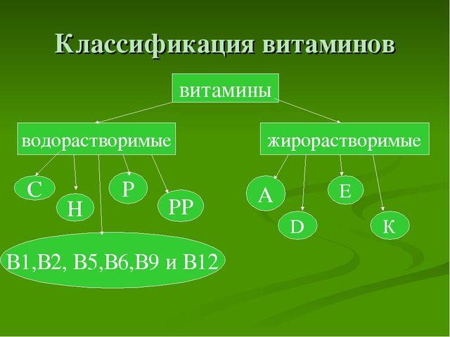 Классификация витаминов витамины водорастворимые жирорастворимые В1,В2, В5,В6...