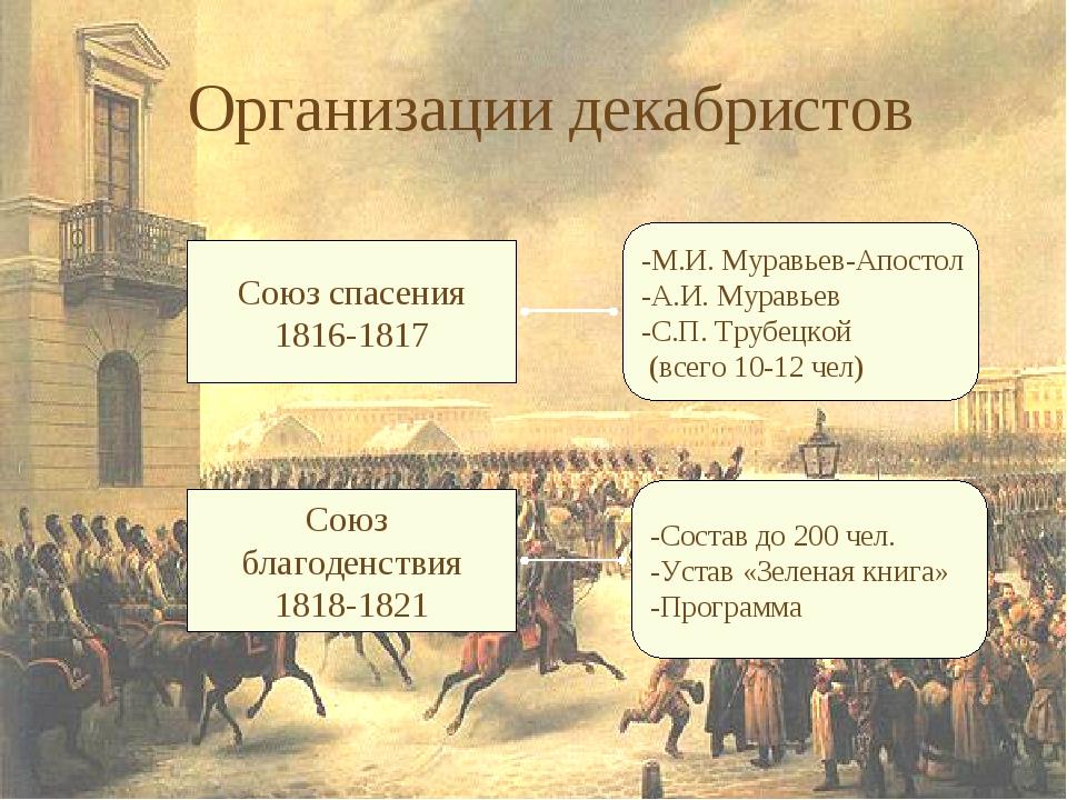 Организации декабристов Союз спасения 1816-1817 Союз благоденствия 1818-1821...