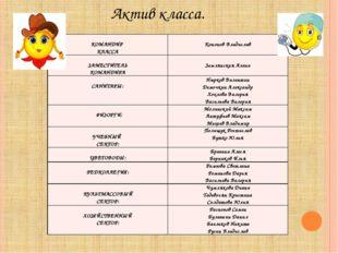 Актив класса. КОМАНДИР КЛАССА Кононов Владислав ЗАМЕСТИТЕЛЬ КОМАНДИРА Землянс