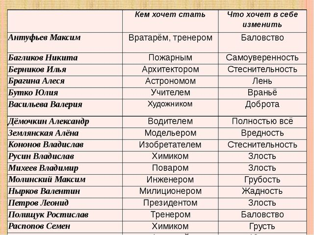 Кем хочет стать Что хочет в себе изменить АнтуфьевМаксим Вратарём, тренером...