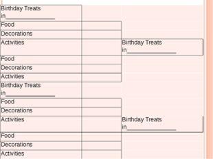 Birthday Treats in_______________ Food Decorations Activities Birthday Treats