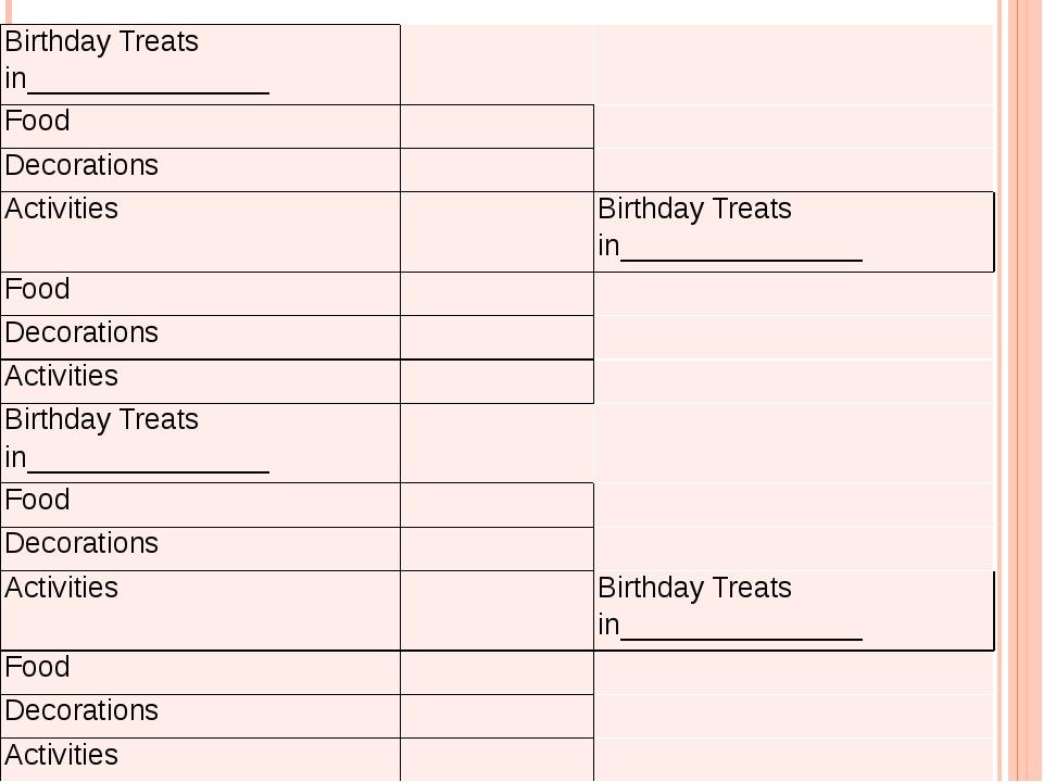 Birthday Treats in_______________ Food Decorations Activities Birthday Treats...